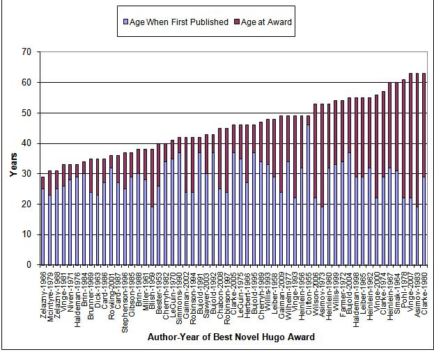 Chart of Age of authors when they won a Hugo