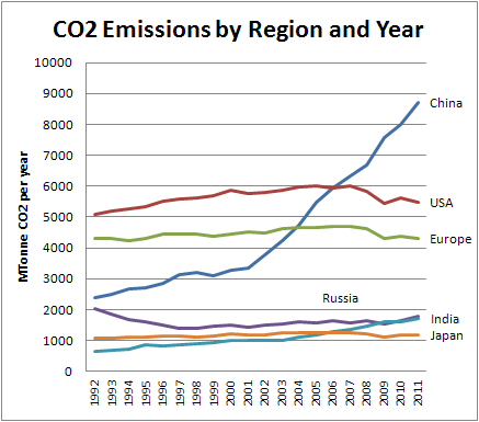 Chart of CO2 by Region and Year