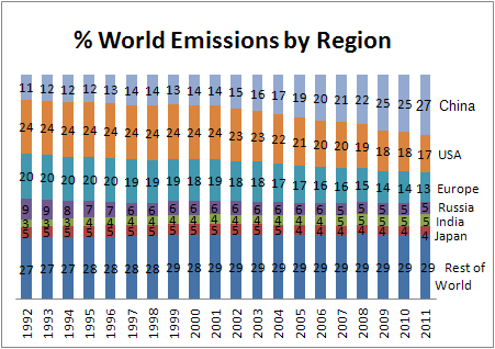 World Co2 Emissions Percentage