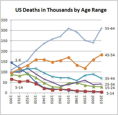 US Deaths In Thousands by Age Range