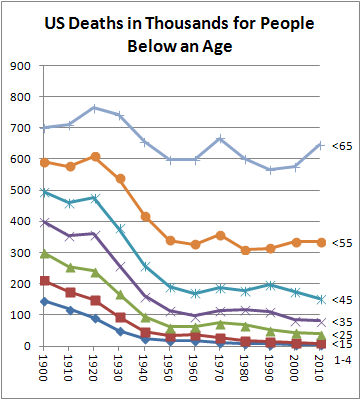 US Deaths In Thousands for People Below an Age
