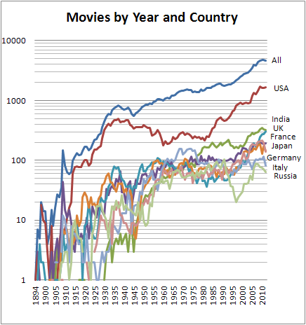Movies_by_year_and_country